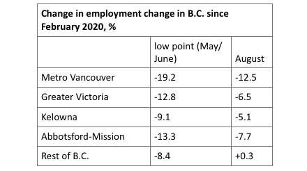 FINLAYSON: COVID-related job losses concentrated in urban areas… especially Metro Vancouver